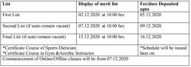 KUK PG Merit List 2020