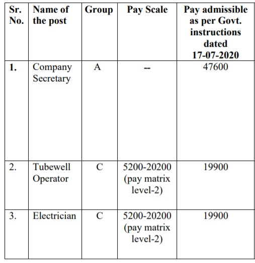 PWRMDC Recruitment 2021, 262 Tubewell Operator & Other Vacancies, Apply Online @ pwrmdc.punjab.gov.in