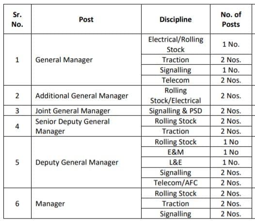 GMRC Recruitment
