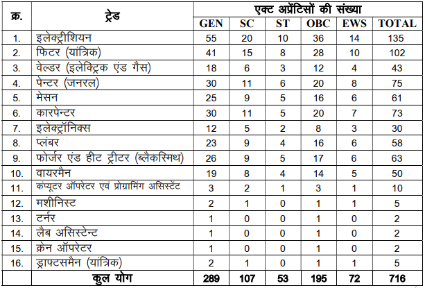 West Central Railway Recruitment 2021, Apply for 716 Trade Apprentice Vacancies @ wcr.indianrailways.gov.in