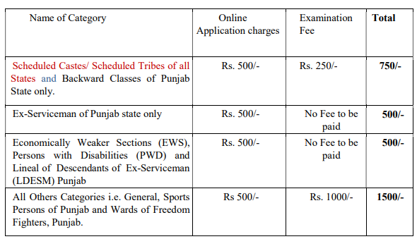 PPSC Recruitment 2021 Online form 119 Principal Posts